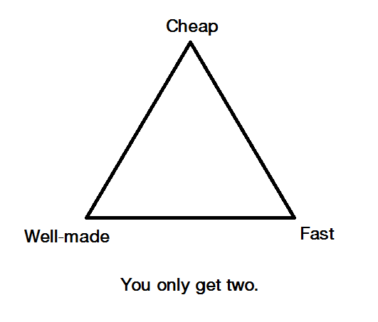 Ethical work triangle